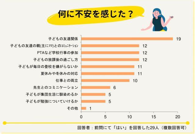 入学アンケート_グラフ入学前不安内容