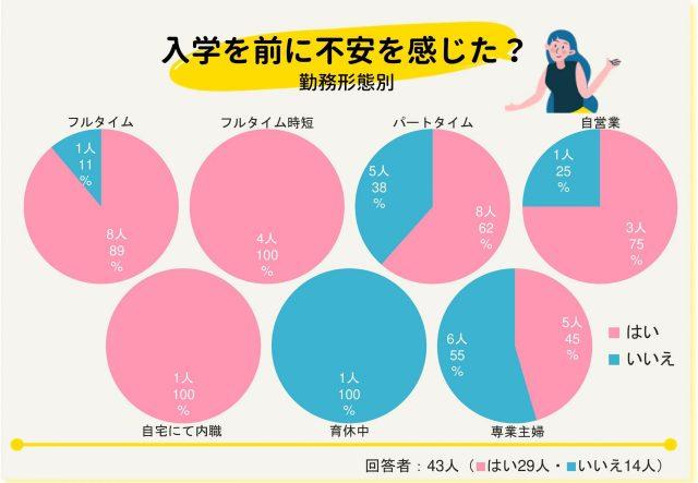 入学アンケート_グラフ入学前不安