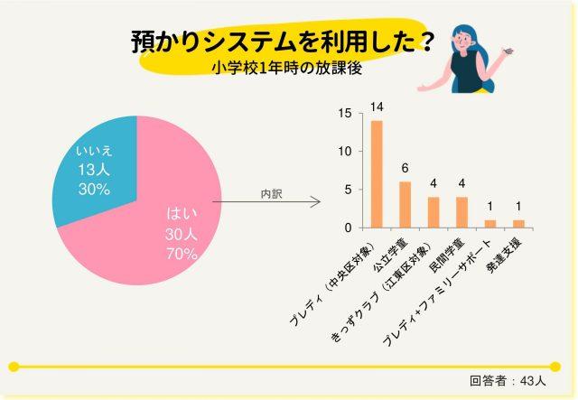入学アンケート_グラフ預かりシステム