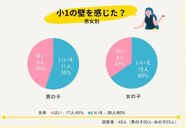 小学校入学_グラフ小1の壁男女別