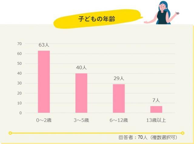 子どもの病院選び_グラフ年齢